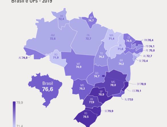 Expectativa de vida dos brasileiros aumenta e chega a 76,6 anos