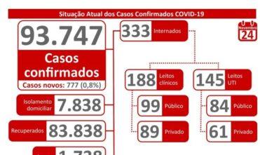 Adultos jovens são a maioria dos novos casos de coronavírus no MS
